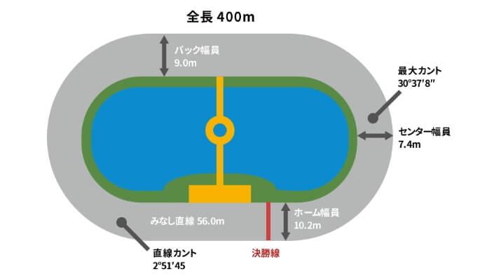 大垣競輪場バンクデータ