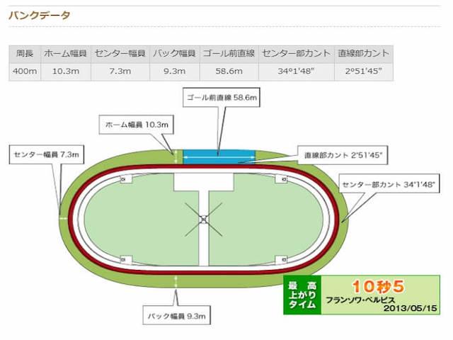 松山競輪場バンクデータ